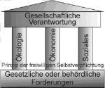 Säulenmodel-Senekowitsch